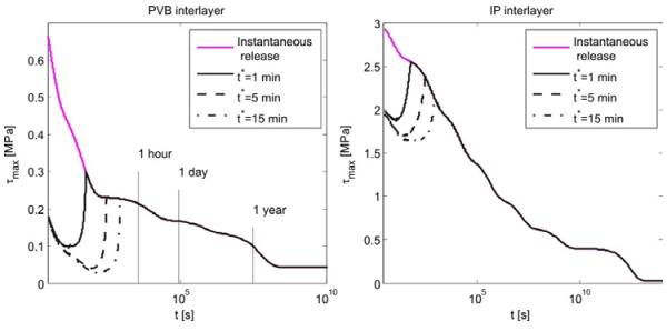 Figure 7 Time-evolution of maximum shear stress in the interlayer for constant-curvature WarmBending with instantaneous and gradual release. Case of PVB and IP interlayers.