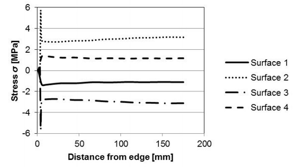 Fig. 7 Stress profiles perpendicular to an edge along the symmetry line obtained from FEM.