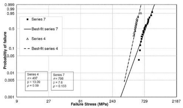 Figure 7: Weibull plot comparing FG chemically tempered glass at 460°C for 8 and 24 hours.