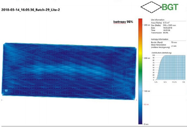 Image 7: Final report of glass isotropy level and Quality