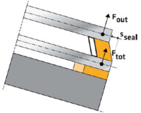 Fig. 7 – Forces and deformed joints bonding after the frame and the glass are shaped ®.
