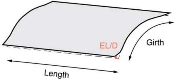 Figure 8 – Edge dip/lift (ED/L) deviation of a curved panel