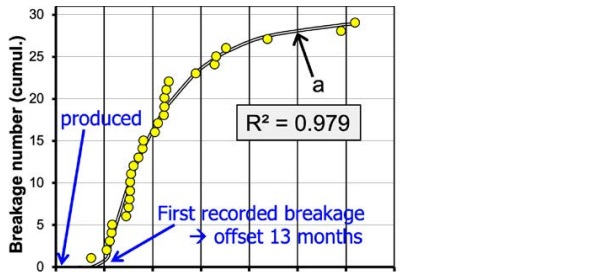 Fig.8 Comparison of (a; b) results of laboratory trials; (L) breakages in a lobby; (c) time-tobreakage records in a HST oven. - (e) time when glass panes have mostly reached holding temperature.
