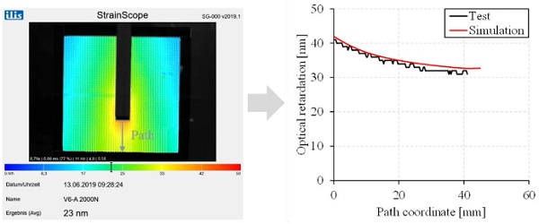 Fig. 8 Comparison between experiment and simulation of the shear test of a bonded joint and a glass thickness of 6 mm at a load level of 2000 N.