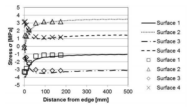 Fig. 9 The effect of the size of the VIG sample on the stresses parallel to the edge along a symmetry line. The lines are for a VIG of size 990 x 990 mm2 and the points are for a VIG of size 350 x 350 mm2.