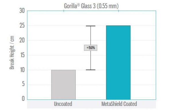 MetaShieldGLASS™ Significantly Improves Glass Break Resistance