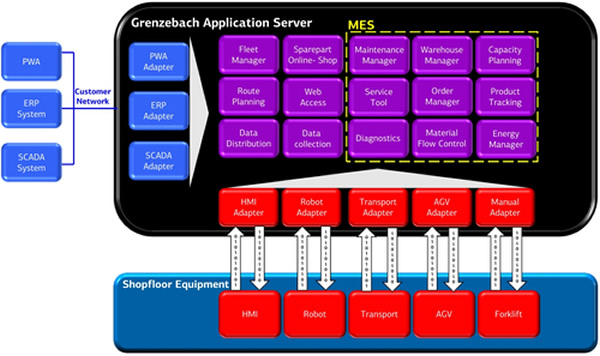 Grenzebach Application Server
