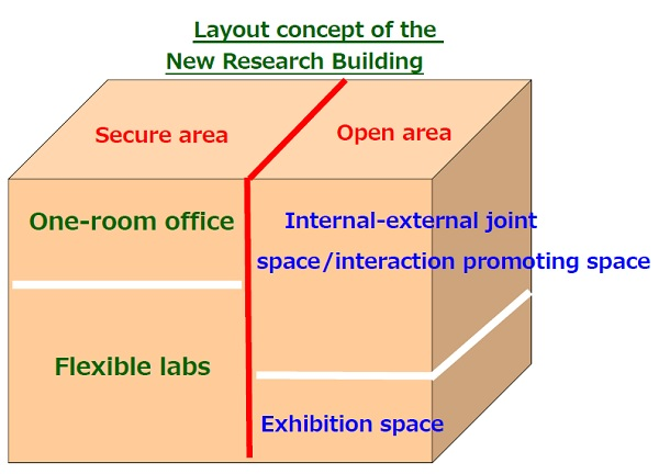 Layout concept of the New Research Building