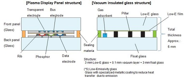 Panasonic Develops Unique Vacuum Insulated Glass Based on Its Plasma Display Panel Technology