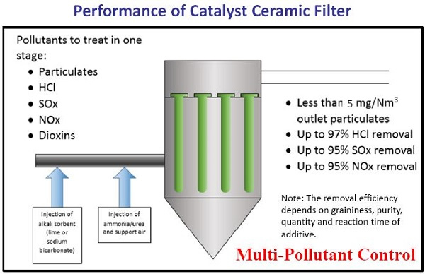 Figure 8. Summary of pollutant removal performance