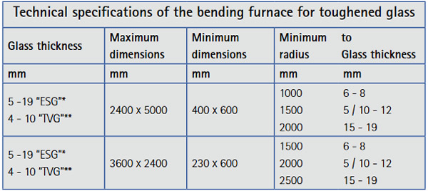 Technical specifications of the bending furnace for toughened glass