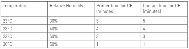 Table 1 Influence of temperature and humidity on the critical primer time and contact time expressed in minutes