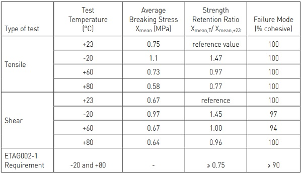 Table 1: Mechanical strength properties of structural silicone sealant after 23+2 years of natural aging (23 years of service exposure)