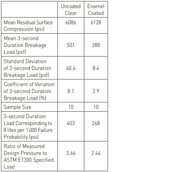 Table 1. Equivalent 3-Second Duration Breakage Load Statistics for 40 x 60 x ¼ in. Heat Strengthened Glass Plates.