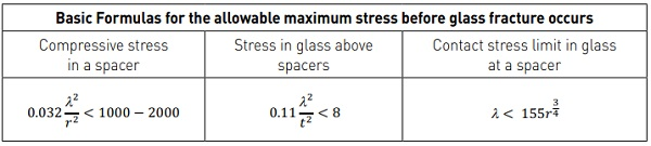 Table 1: The stress formulas for a VIG unit, where r is the spacer radius (cylindrical geometry assumed), λ is the array spacing, and t is the thickness of the glass sheet. Here the units are mm, MPa
