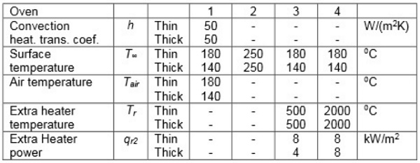 Table 5.1 Circumstances in the ovens modelled, when the glass-film sandwich is thin or thick.