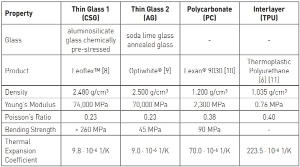 Table 1 Material properties of thin glass, polycarbonate and thermoplastic interlayer