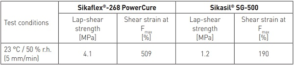 Table 1 - Characteristic lap-shear values after curing (joints 25 mm x 12 mm x 6 mm)