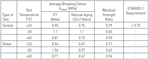 Table 2: Tensile and Shear Strength Values in Initial Type Testing (1985) and after 23+2 Years of Natural Aging and Corresponding Residual Strength Ratios