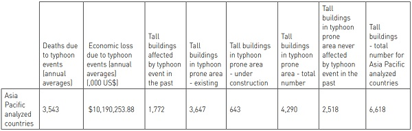 Table 2 Asia-Pacific tall buildings in typhoon prone area – 4,290 constructions.