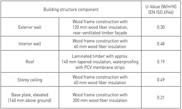 Table 2. Construction characteristics of the façade test facility (rubnerhaus ag – s.p.a)
