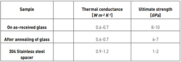 Table 2: The measured thermal and mechanical properties of the laser spacer, when produced on as-received soda-lime float glass and when the laser spacer has been annealed at 600°C for 1 hr. The measured stainless steel spacer is 304 grade and was cylindrical in shape, about 0.5 mm in diameter and 0.2 mm in height.