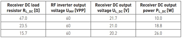 Table 2. Measured receiver output voltage with different DC load resistors connected to the receiver output.