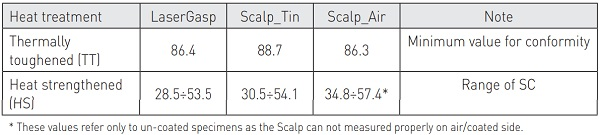 Table 2. Limit value of SC (MPa) obtained from experimental data