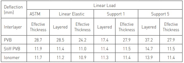 Table 2 Modeled Deflection Values for Linear Load