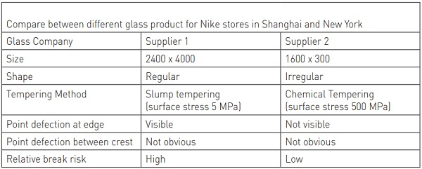 Table 2: Product comparison for Nike Store