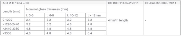 Table 2 - Tolerances for cross bend deviations based on current standards