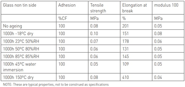 Table 2 Tensile properties of the transparent silicone for various ageing conditions