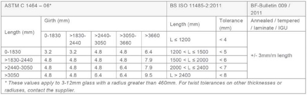 Table 3 - Tolerances for panel twist deviations based on current standards