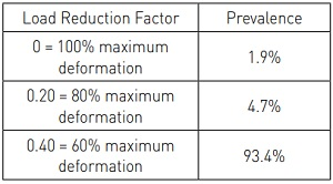 Table 3: Load Reduction Factors used in the Load Function for Deformations Resulting from Regular Loads and their prevalence in the Overall Deformation Spectrum