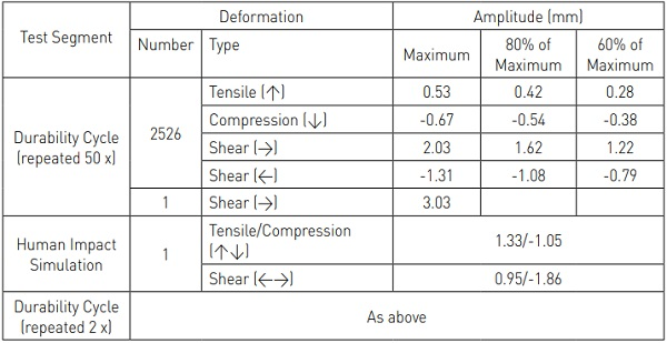 Table 4: Durability Test Protocol (BAM Research): Deformations Enforced in System Test Specimen Joint