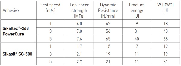 Table 4 - Sikaflex®-268 vs. Sikasil® SG-500: High-speed lap-shear test after accelerated aging