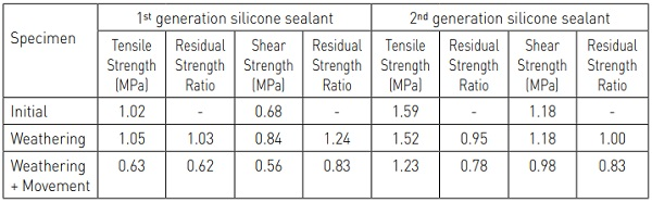 Table 5: Tensile and Shear Strength Values and Residual Strength Ratios for 1st and 2nd generation silicone sealants observed in the BAM Durability Testing