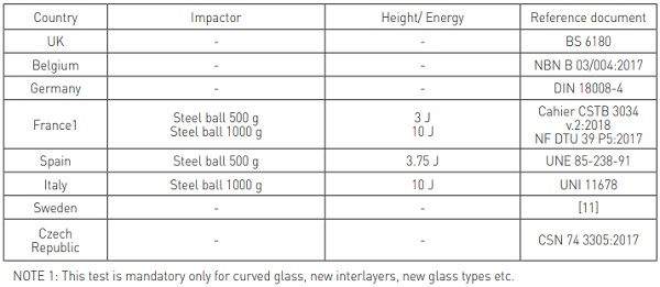 Table 5 – Dynamic loads applied to glass barriers – Hard impact