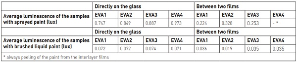 Table 6 Matrix for the samples of shear tests (* no samples available)