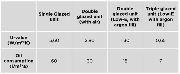 Table 1. Estimating glass and insulating glazed units' energy efficiency (Lange, 2012)