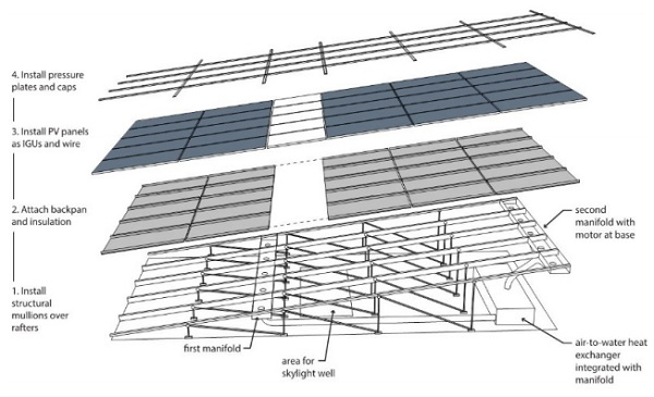 Exploded axonometric diagram of BIPV/T roof layers