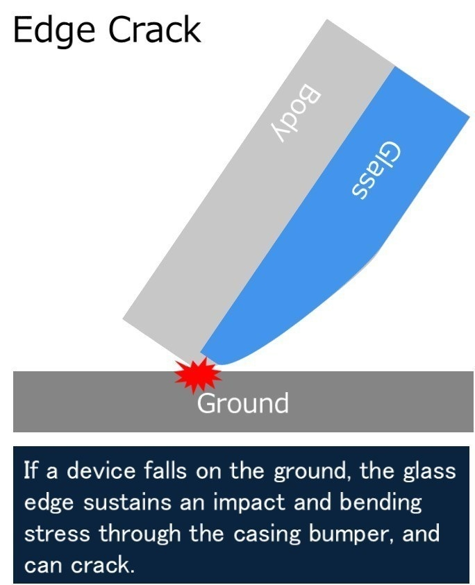 If a device falls on the ground, the glass edge sustains an impact and bending stress through the casing bumper, and can crack.
