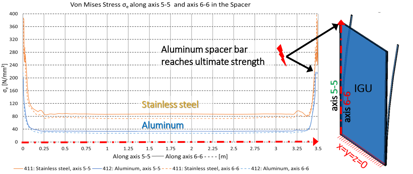 Spacer material: Aluminum vs. stainless steel - ductility is required
