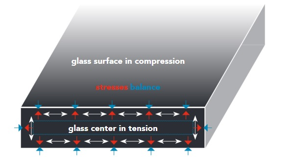 Diagram showing heat-strengthened glass