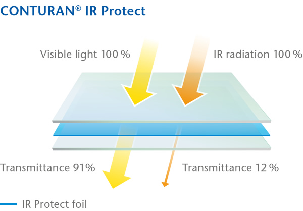 A high transmission of more than 91 percent within the visible spectrum of light and virtually no reflection. Picture: SCHOTT AG.