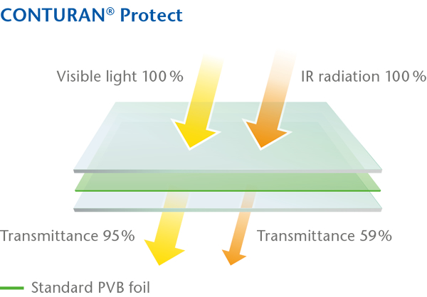 The CONTURAN® IR Protect Standard protect foil is a reliable shield against IR and UV radiation. Picture: SCHOTT AG.