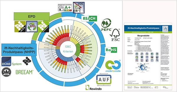 Information on the evaluation of sustainable criteria of different certification systems (Source: ift Rosenheim)