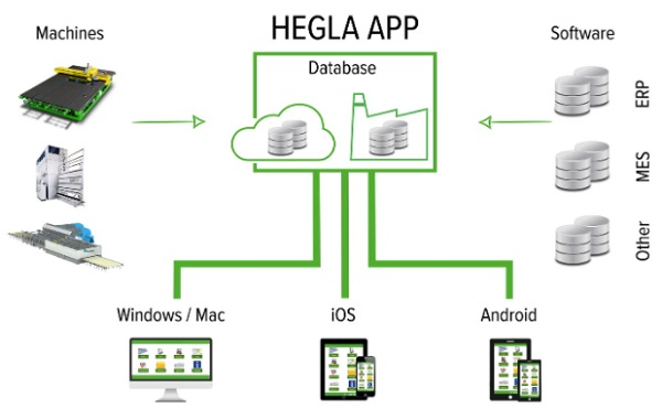 The manufacturer-independent HEGLA Shop-Floor Assistant app enables access from anywhere to the cockpit, maintenance intervals, machine data and documentation.