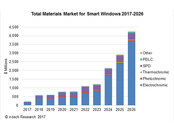 global smart glass market Smart glass market overview: global smart glass market size is valued at $2,384 million in 2015 and is expected to reach $8,729 million by 2022, registering a cagr of 204.