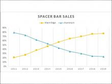 Spacer Bars, Document L, Energy Efficiency and Triple Glazing